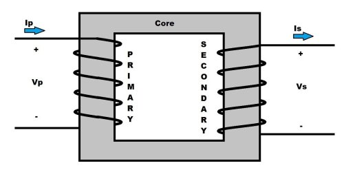 small resolution of working principle of transformer