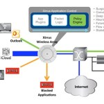 Xirrus releases Deep Packet Inspection tool at the network edge