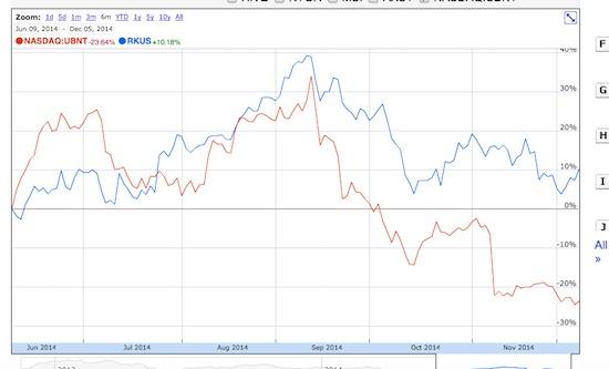 Ubiquiti versus Ruckus Wireless: share price comparison