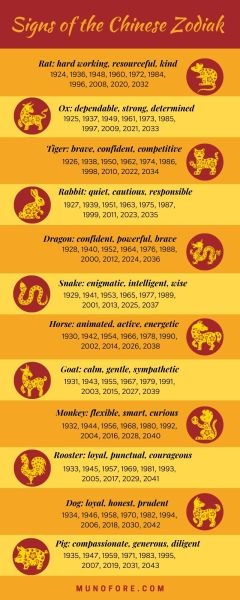 Infographic of Chinese Zodiac Signs