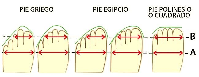 Fórmulas de pies