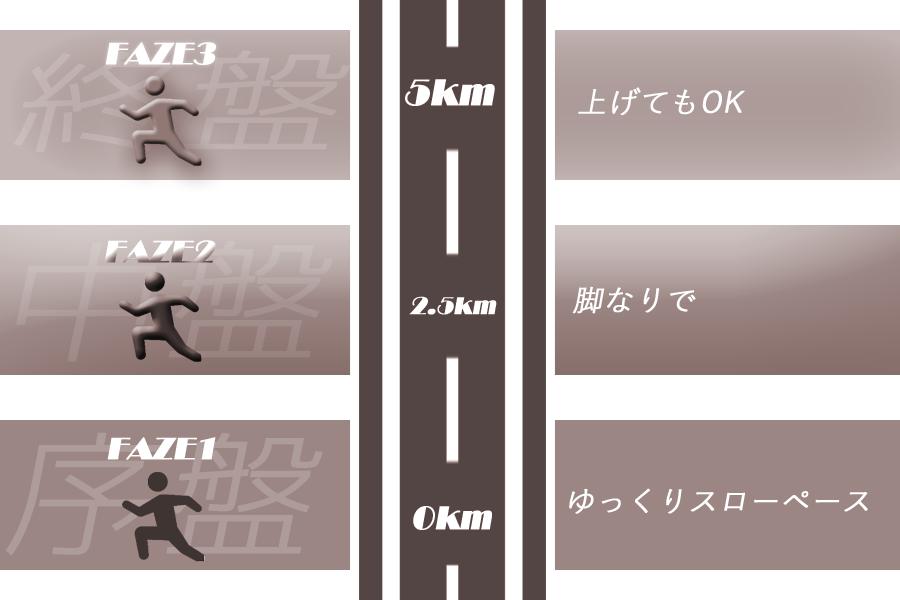 ジョギングのペース ジョギング ニートダイエット