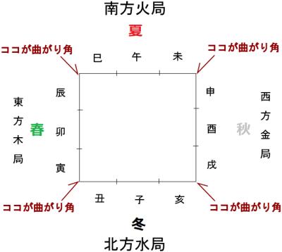 五行の人生の曲がり角の図