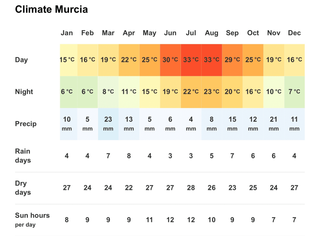 Climate guide for cycling in Murcia