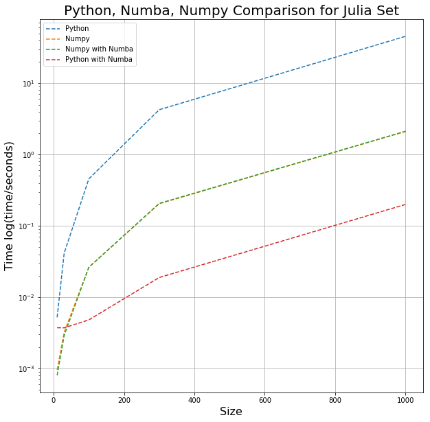 Julia Set Speed Comparison: Pure, NumPy, Numba (jit and njit