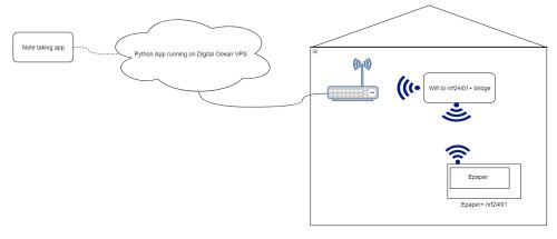 small resolution of here s a block diagram of my idea block diag