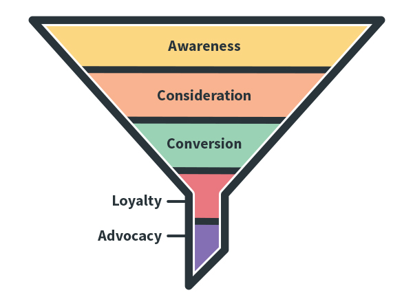 Marketing (Lead/Sales) Funnel