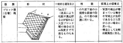 間知ブロック7m