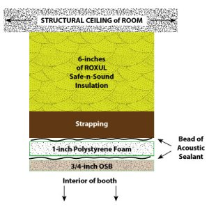cross-section diagram showing the layers of material used in sound-proof vocal booth ceiling