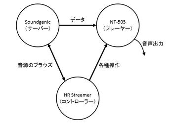 network audio Part 1