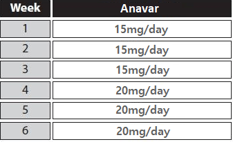 anavar only cycle
