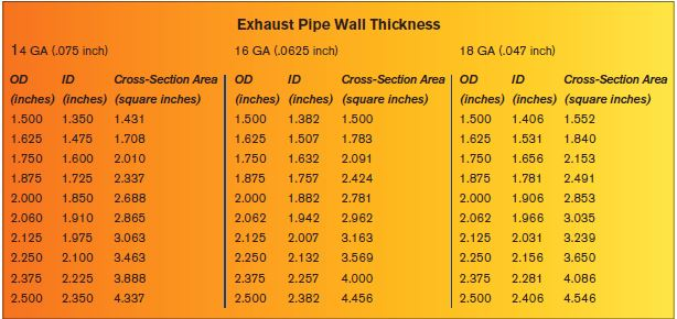 exhaust system performance math