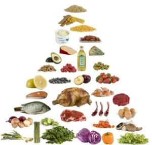 low carb food pyramid