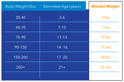 weighted blanket chart