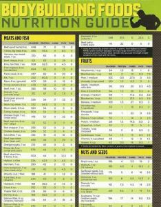 also best muscle building foods and nutrition chart rh muscletransform