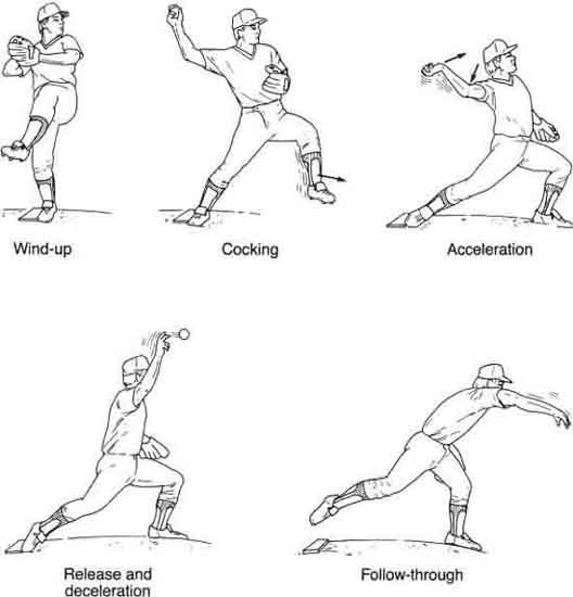 Use of Interval Return Programs for Shoulder