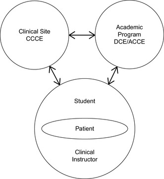 Preparation for Teaching in Clinical Settings