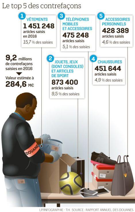6766002_web-saisies-douane-contrefacons.jpg