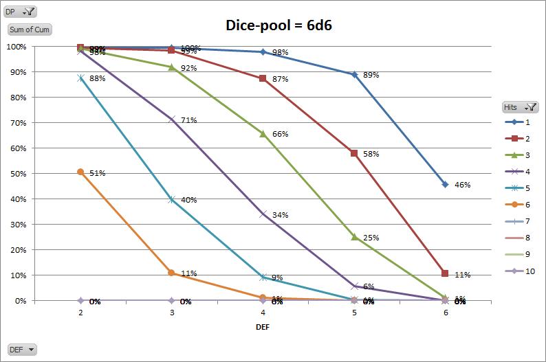GB 6d6