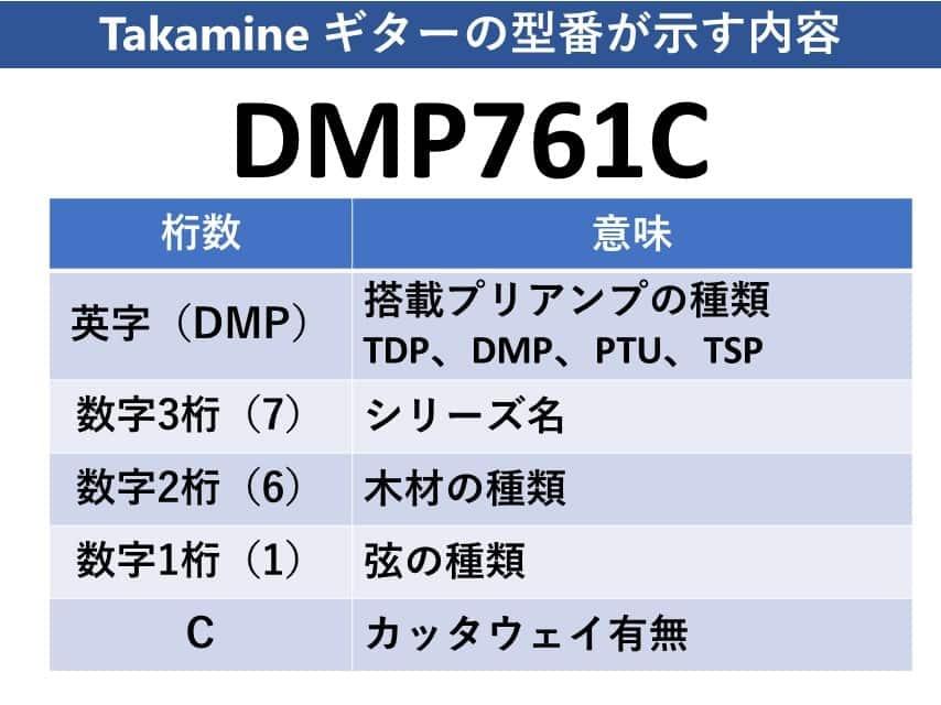 Takamineの型番