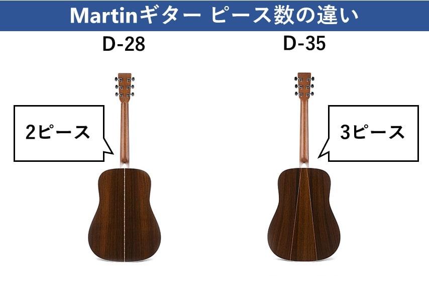 Martinピース数