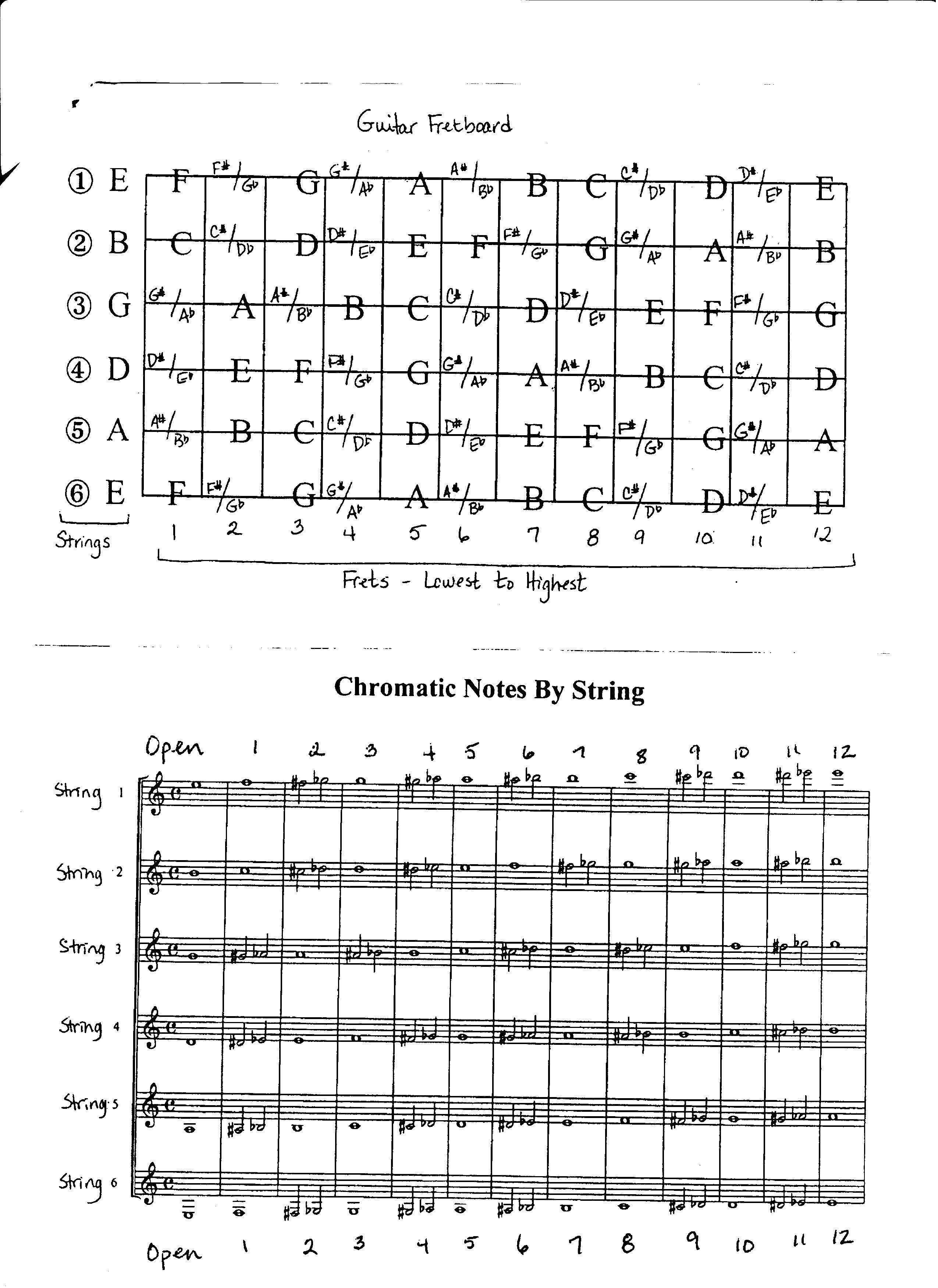 Guitar Fretboard And Chromatic Notes By String