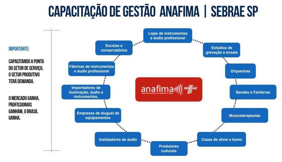 sebrae-anafima2