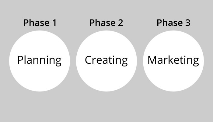 The 3 Phases