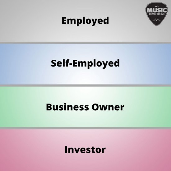 The cashflow ladder as suggested by Eben Pagan