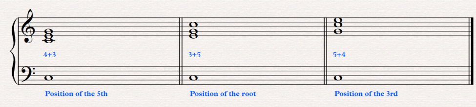 musical example of position change (PC) of a C major triad