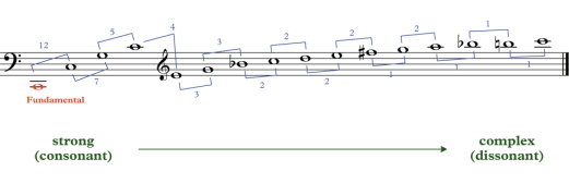 showing the intervals in the harmonic series