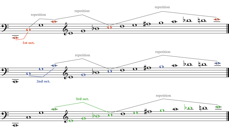 showing strong overtones on the harmonic series