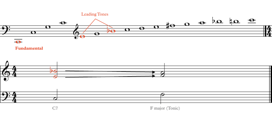 showing leading tones on the Harmonic Series