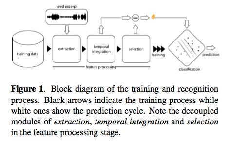 ismir2009-proceedings.pdf (page 332 of 775)