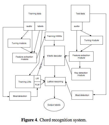 ismir2009-proceedings.pdf (page 573 of 775)