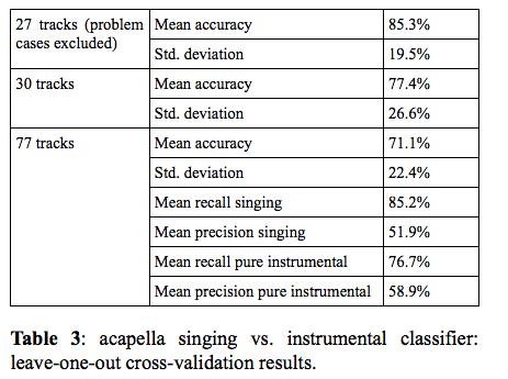 ismir2009-proceedings.pdf (page 769 of 775)