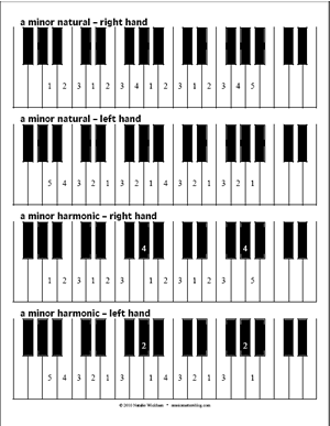 photograph relating to Printable Piano Scales identified as No cost Piano Scale Fingering Diagrams - Songs Points Web site