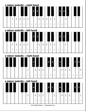 free piano scale fingering diagrams music matters blog. Black Bedroom Furniture Sets. Home Design Ideas