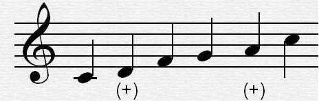 Musical Investigation - Harmony