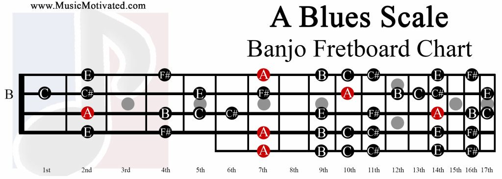 A Major Blues scale charts for Banjo