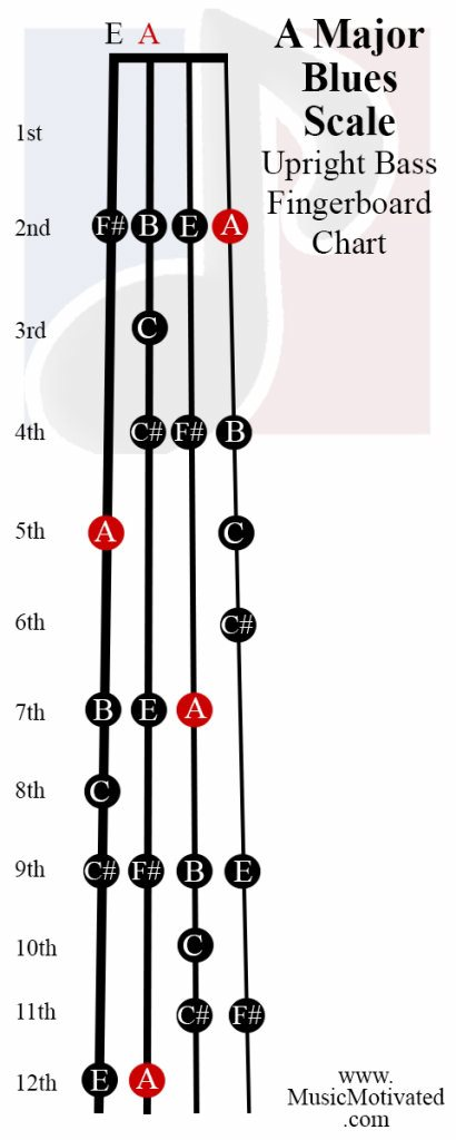 A Major Blues scale charts for Violin Viola Cello and