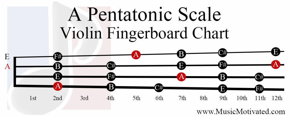 A Pentatonic scale charts for Violin Viola Cello and