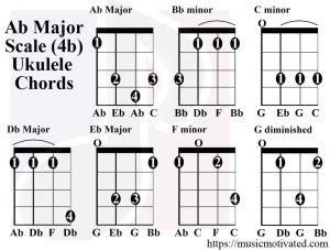 Ab Major scale charts for Ukulele