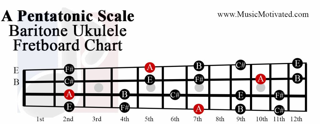 A Pentatonic scale charts for Ukulele