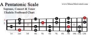 A Pentatonic scale charts for Ukulele