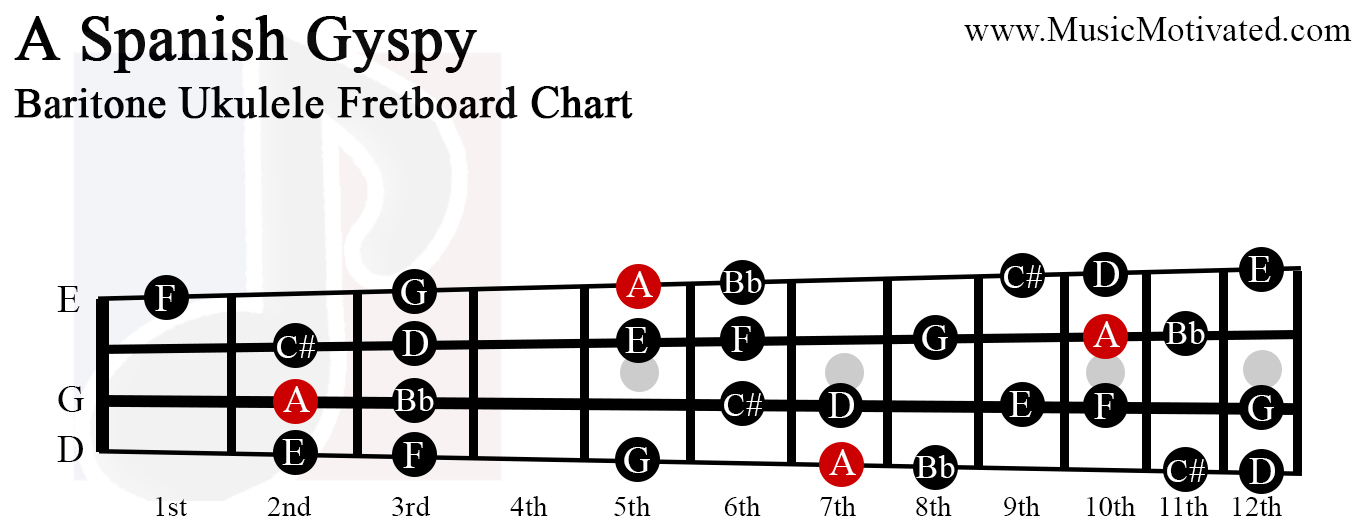 A Spanish Gypsy scale charts for Ukulele