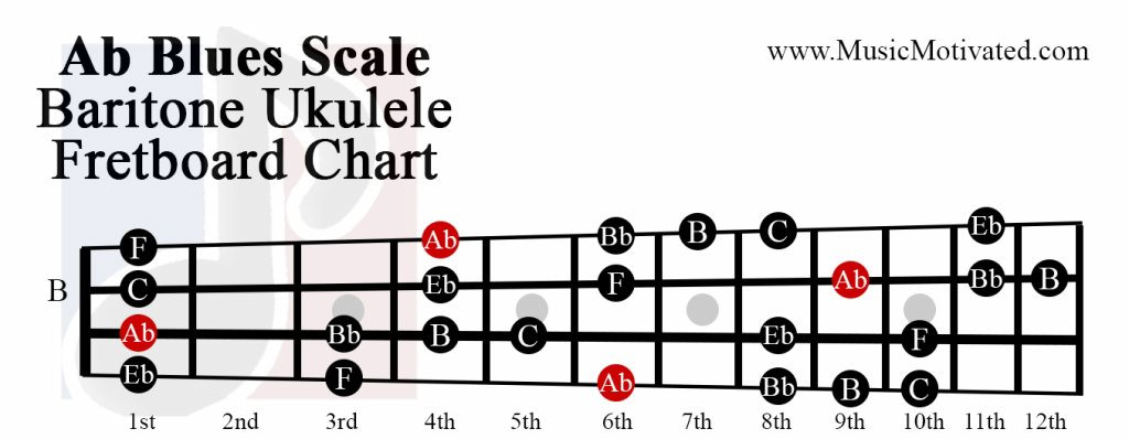 Ab Major Blues scale charts for Ukulele