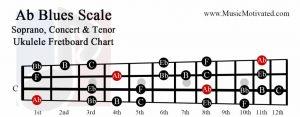 Ab Major Blues scale charts for Ukulele