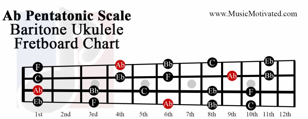 Ab Pentatonic scale charts for Ukulele