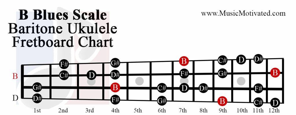 B Major Blues scale charts for Ukulele